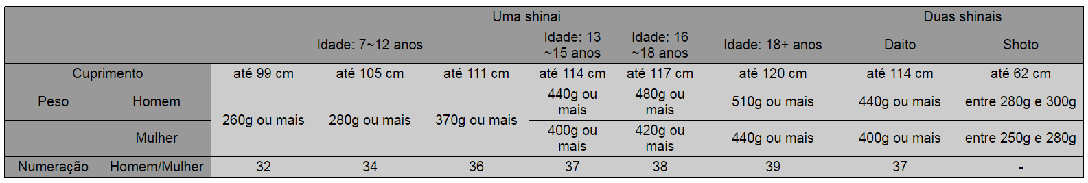 Tabela - Tamanho de shinai